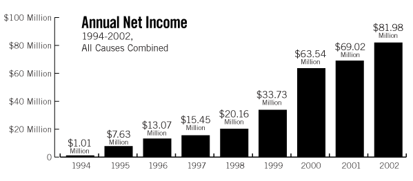 annual net income graph