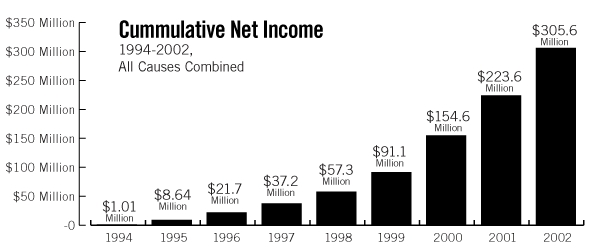 cummulative net income graph