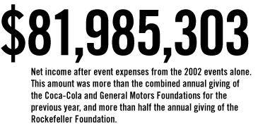 $81,985,303 Net income after event expenses from the 2002 events alone.