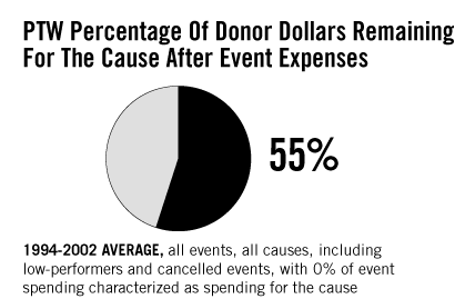 37%  Percentage Of Donor Dollars Remaining 