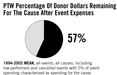57%-Percentage Of Donor Dollars Remaining 