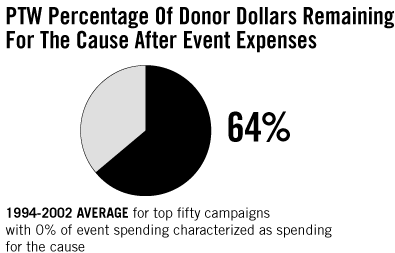 64% Percentage Of Donor Dollars Remaining