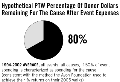 80% Hypothetical PTW Percentage Of Donor Dollars Remaining For The Cause After Event Expenses